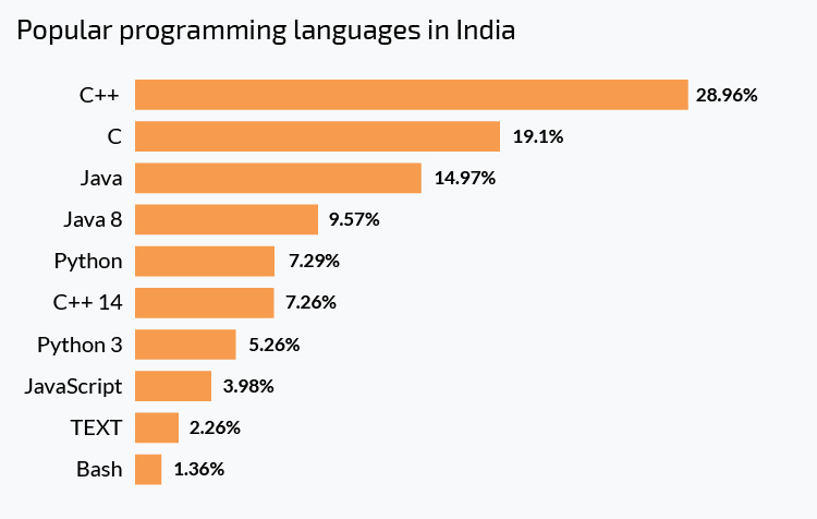 Where to hire Java developers: UK vs Ukraine vs India - N-iX