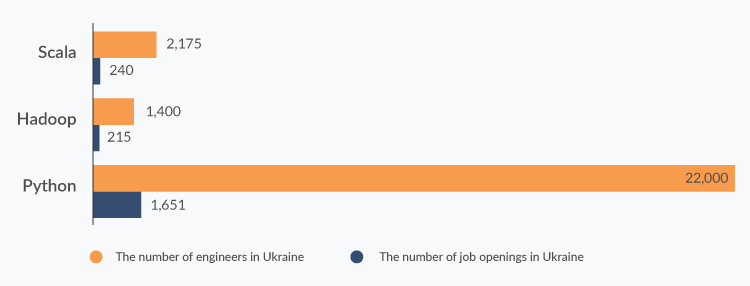 AI software developers in Ukraine