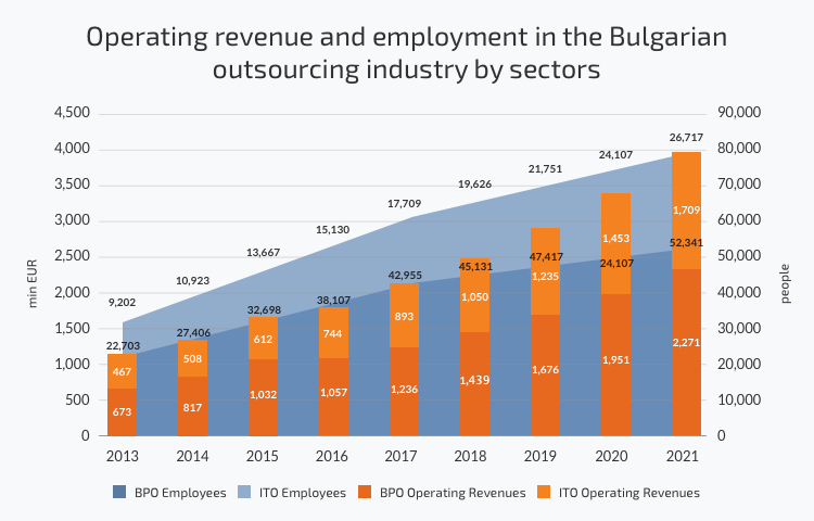 Operating revenue and employment in the Bulgarian outsourcing industry by sectors