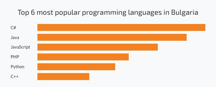 Popular programming languages among Bulgarian developers