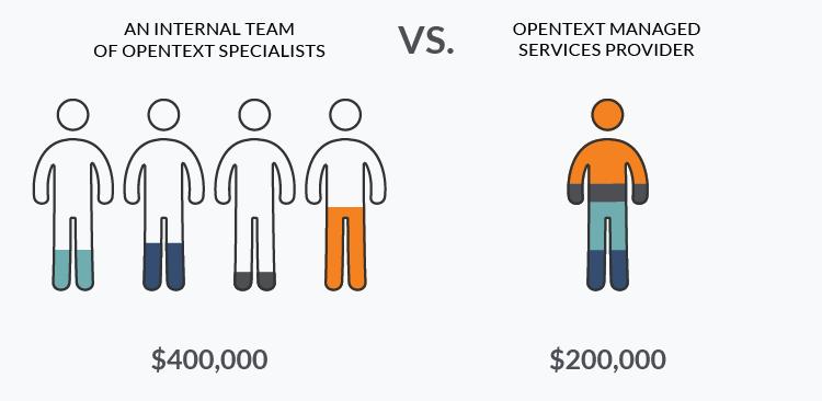 Cost-efficient OpenText application maintenance