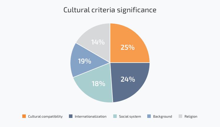 Ukrainian software developers in cross-cultural communication