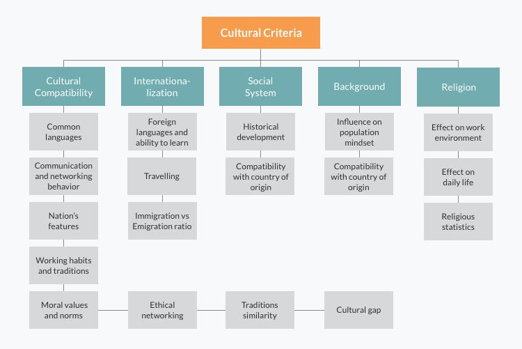 Cultural criteria (elements)