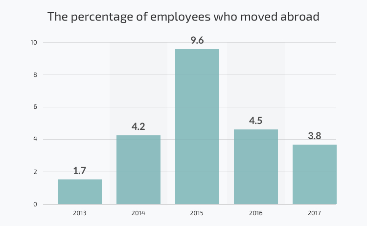 The percentage of employees who consider moving abroad