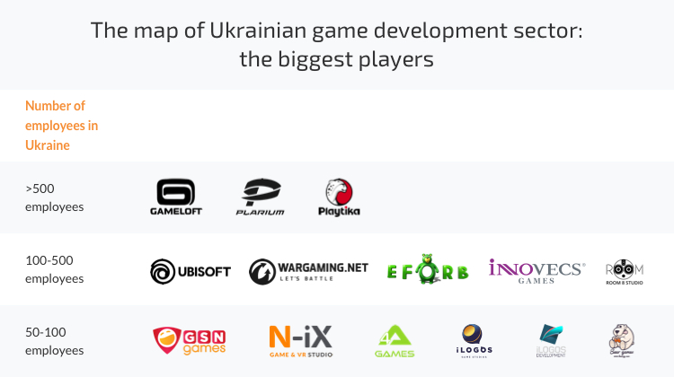 game development companies Ukraine