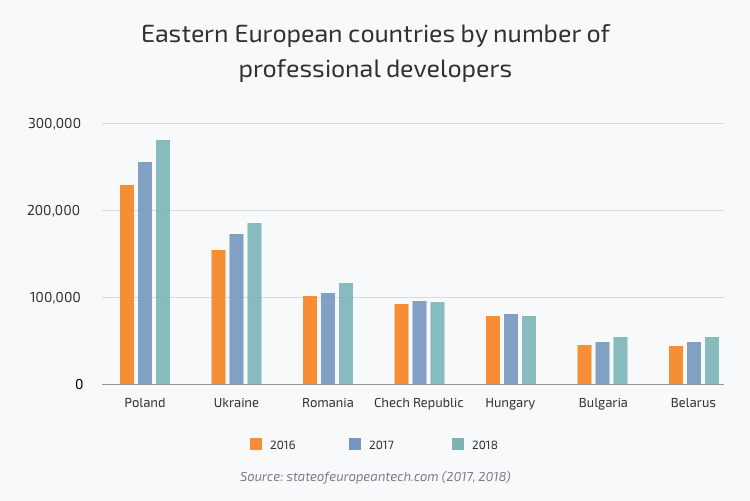 Growth of Eastern European tech talent pool in 2016, 2017, 2018