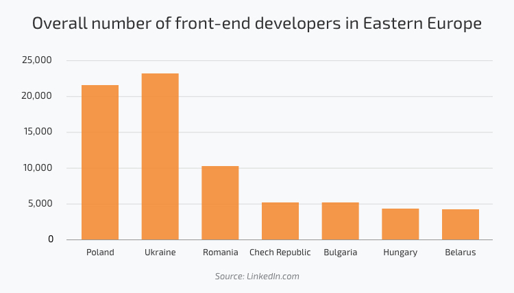 Number of front-end developers in Eastern Europe