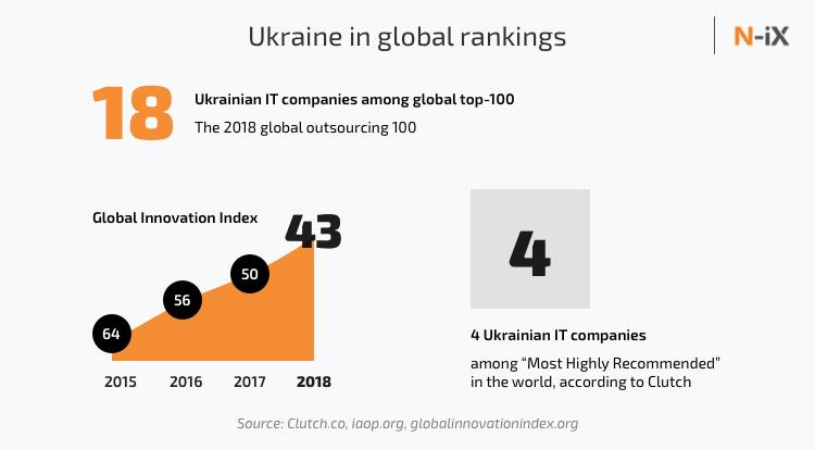 Ukrainian IT market in global rankings