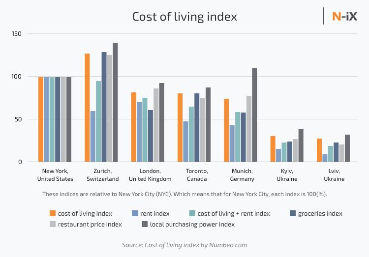 Cost of living index in USA, Switzerland, UK, Germany, Ukraine