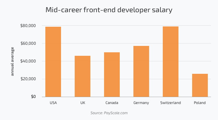 Mid-career front-end developer salary in the USA, UK, Canada, Germany, Switzerland, Poland