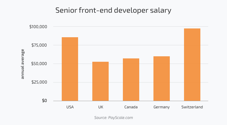 Senior front-end developer salary in the USA, UK, Canada, Germany, Switzerland, Poland
