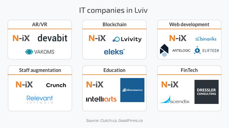 IT companies in Lviv: Blockchain, Web development, AR/VR, Staff augmentation, Education, FinTech