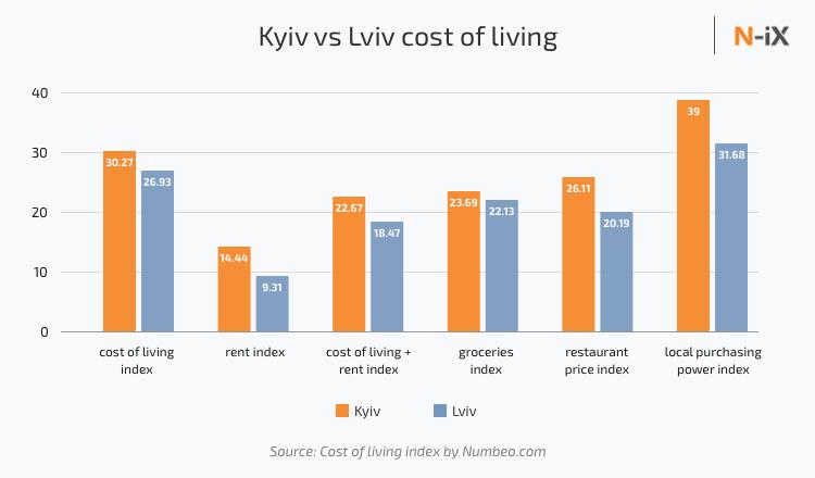 Kyiv vs Lviv cost of living