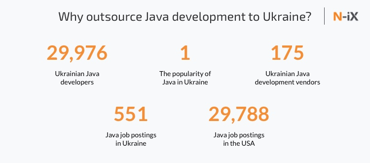 Java software developers in Ukraine