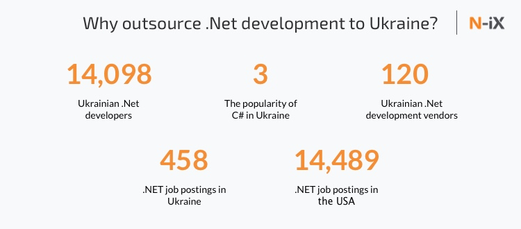 .Net software developers in Ukraine