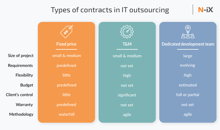 types of contract in software development outsourcing