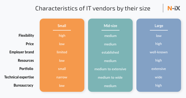 Characteristics of IT vendors by their size