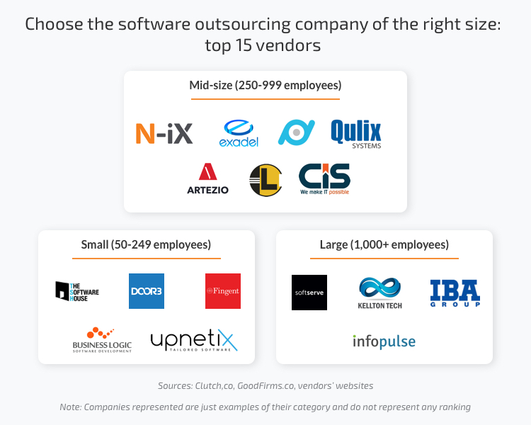 Top 15 companies in custom software development
