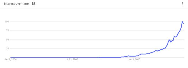 liberty marketing near me searches graph