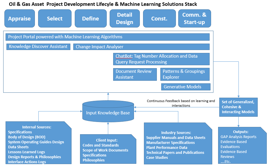 Machine Learning Architectures: Making the Oil & Gas