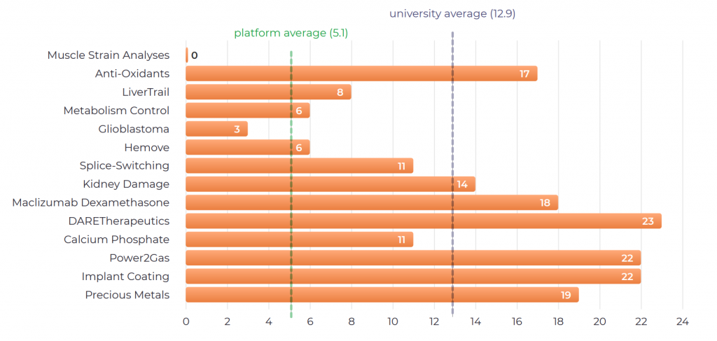 University of Southern Denmark - IN-PART Success Profile - Impact Report Graph