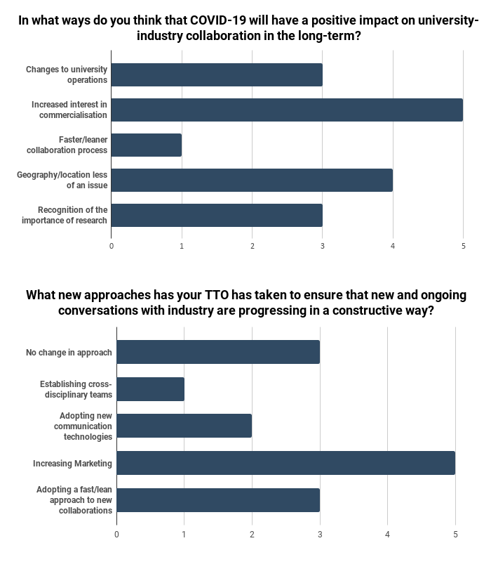 IN-PART Blog - University-Industry COVID-19 - Survey Figures