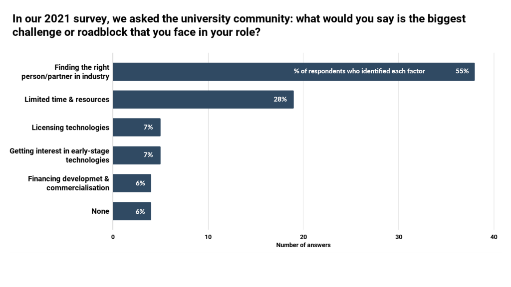 Challenges for university-industry collaboration - IN-PART blog - Figure 1