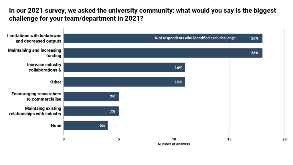 Challenges for university-industry collaboration - IN-PART blog - Figure 2