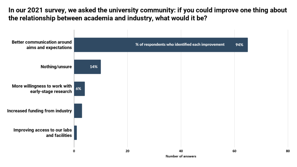 Challenges for university-industry collaboration - IN-PART blog - Figure 3