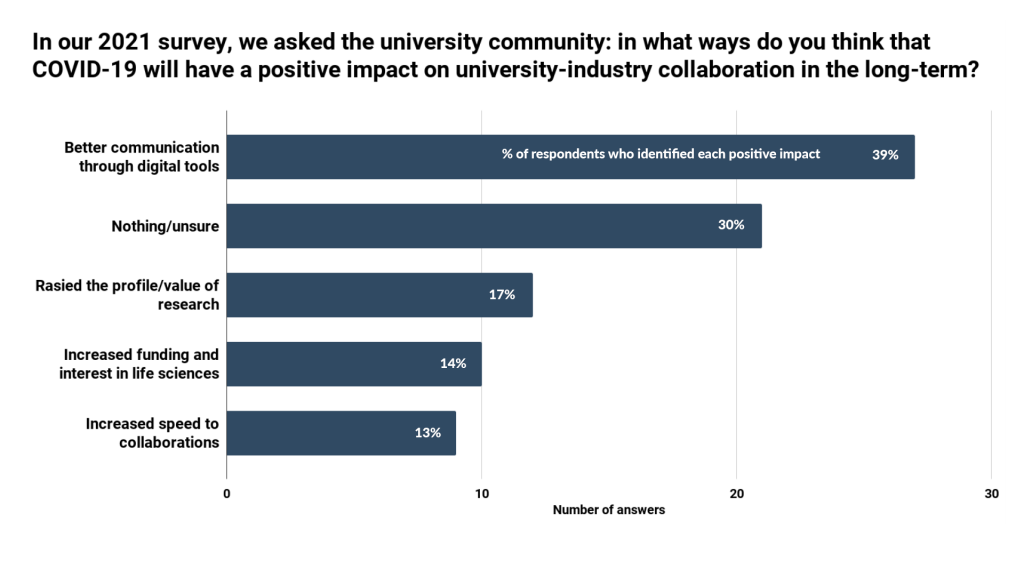 Challenges for university-industry collaboration - IN-PART blog - Figure 5
