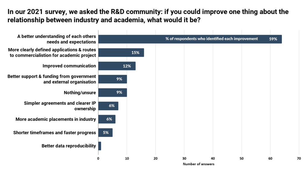 What are R&D teams up against? - IN-PART blog - Figure 3