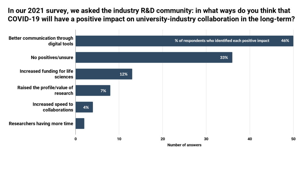 What are R&D teams up against? - IN-PART blog - Figure 5