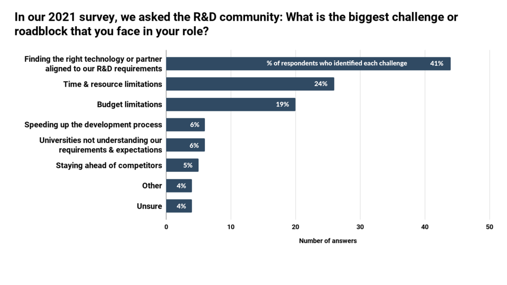 What are R&D teams up against? - IN-PART blog - Figure 2