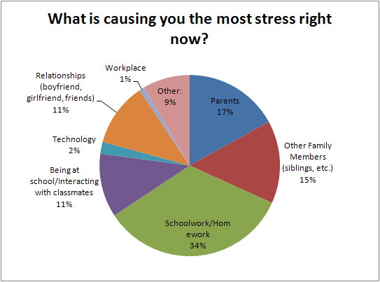 the causes of stress for college This may be the most common long-term cause of stress for college students  after all, that's why students go to college – to learn when you don't get the  results.