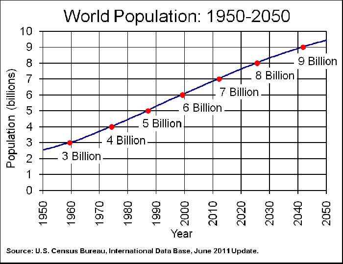 Population increase for dummies?