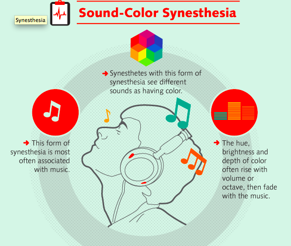 Related Keywords Amp Suggestions For Synesthesia