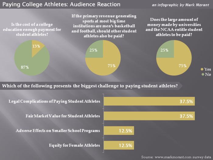 student athletes vs ncaa by sweets infogram why student athletes should not be paid