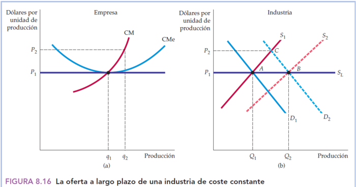 Produccin Competitiva Largo Plazo Y Curva De Oferta La Industria