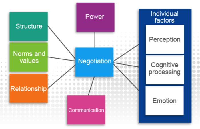factors affecting negotiation
