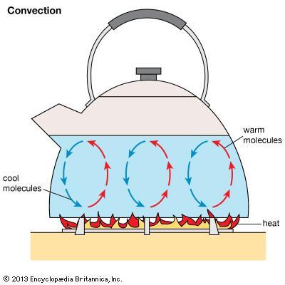 Three modes of heat transfer by Talha Butt - Infogram