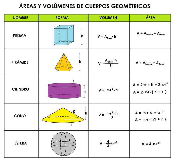 Resultado de imagen de volumen de los cuerpos geometricos