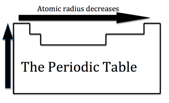 Periodic trends a graphical analysis by bfitz044 infogram what causes this periodic trend urtaz Choice Image