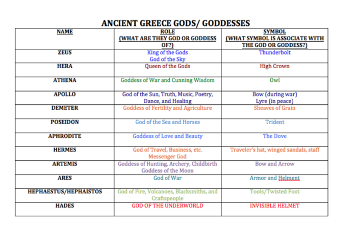 Greek Mythology By Panda214 Infogram