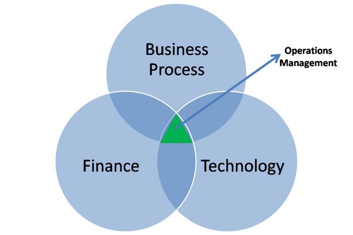 operations management by craiggunter infogram operations management model