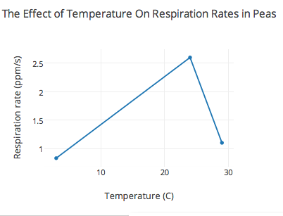 the effect of temperature on respiration