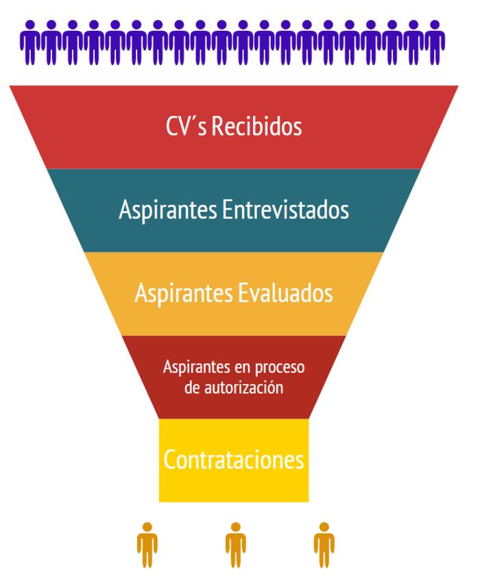 Tiempos De Ciclo De Reclutamiento Y Seleccion De Personal By Jose
