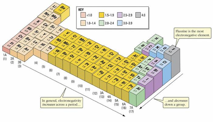 Electronegativity relative to atomic number by christiangp infogram 9 16 represent row 3 of the periodic table 17 24 represents row 4 of the periodic table minus groups 3 12 and 25 32 represent row 5 of the periodic urtaz Images