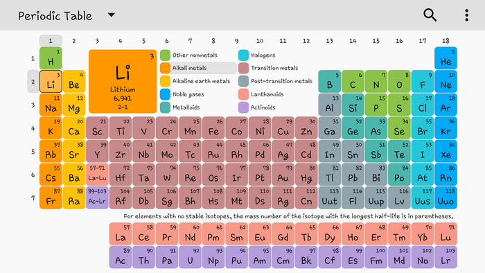 Elements In Periodic Table By Justinle Infogram