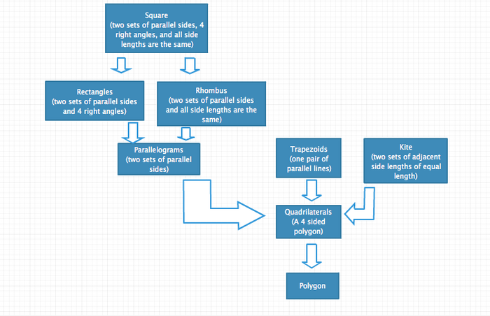 Classifying Quadrilaterals By Kayla Bruggeman Infogram