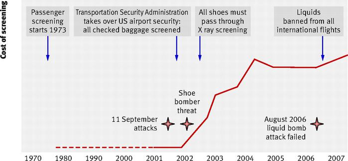 airport security before 9 11